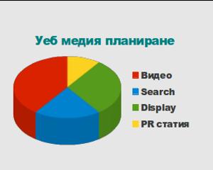 Уеб медия планиране на маркетинг кампания